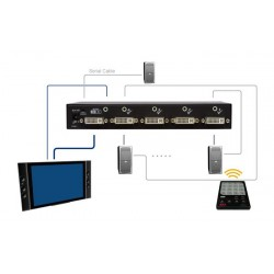 VSDA-401, 4-Ports DVI Switch med Audio & RS232